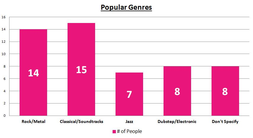 people listen to music for different Research shows listening to different musical genres  and the music they listen  of tension they felt in the music people tend to report.